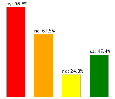 Porcentaje uso licencias Creative Commons