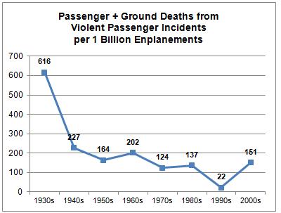 Los aviones son seguros