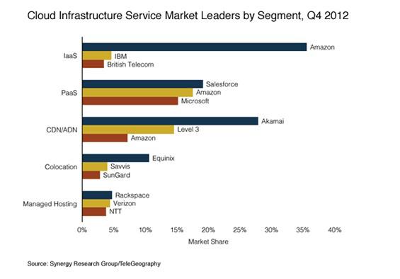 Principales proveedores de Cloud 2012