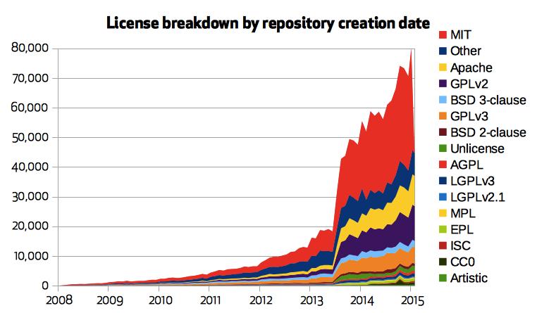 Uso de licencias en software libre