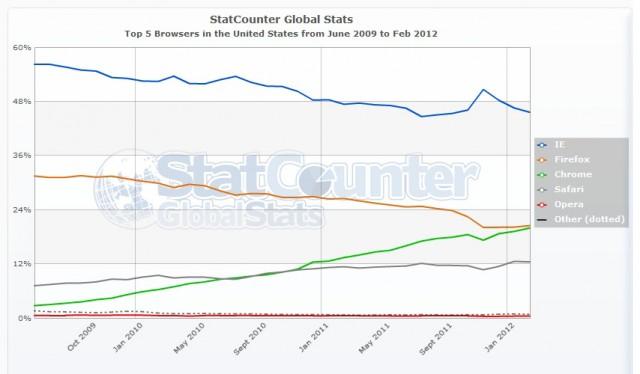 Evolución share navegadores