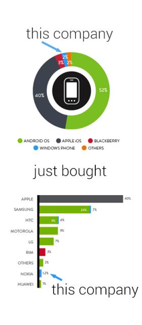 Adquisición Nokia Microsoft