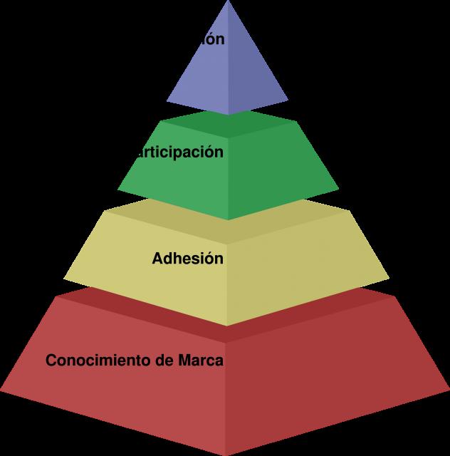 Pirámide del Valor