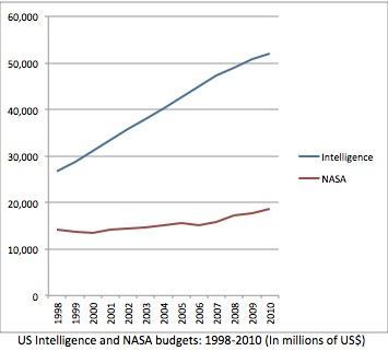 Presupuesto comparado NASA-Inteligencia