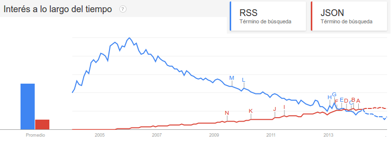 RSS vs JSON (según Google)